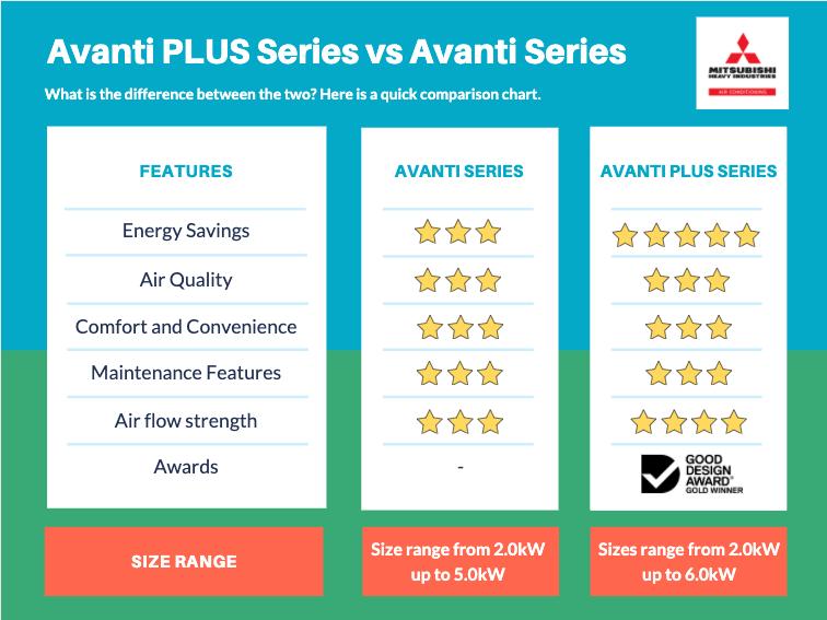 MIH Avanti Series vs Avanti PLUS series: a Comparison